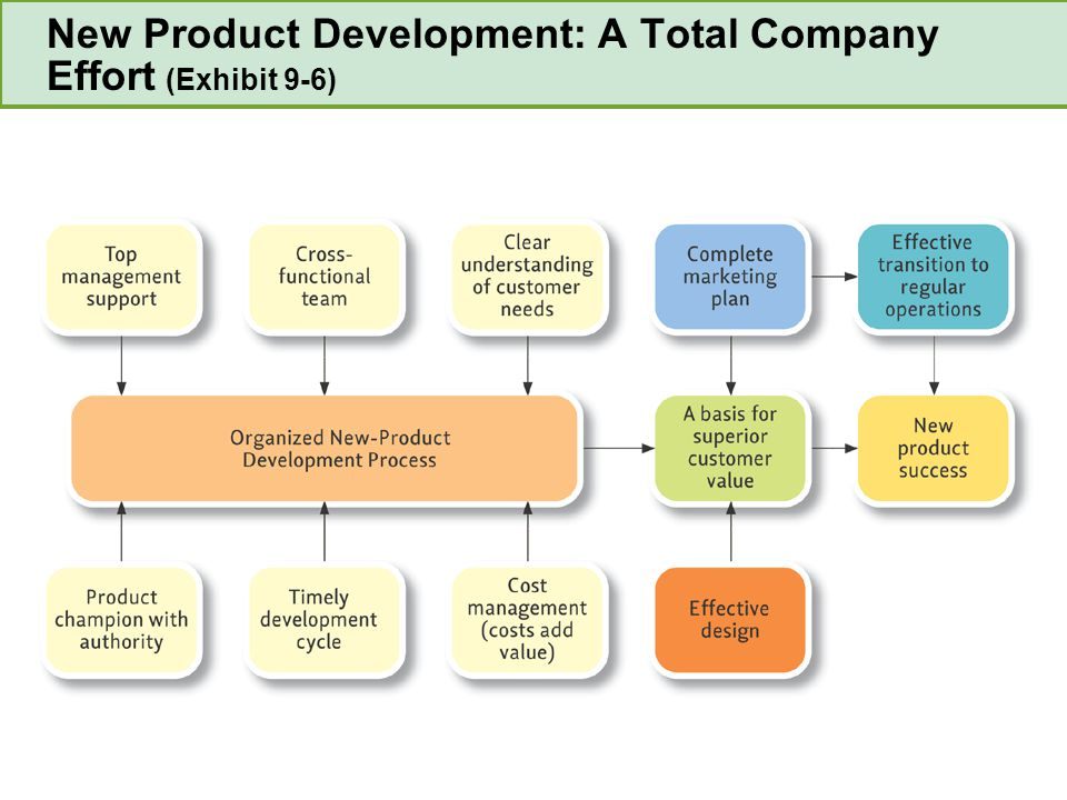 New Product Development: A Total Company Effort (Exhibit 9-6)