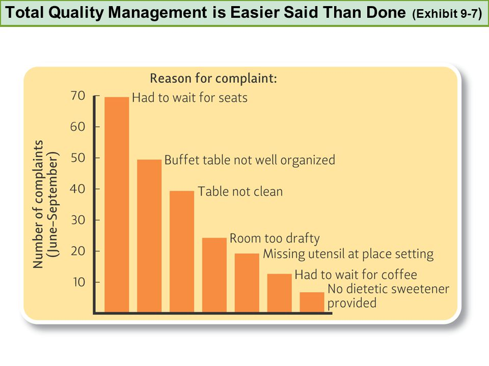 Total Quality Management is Easier Said Than Done (Exhibit 9-7 )