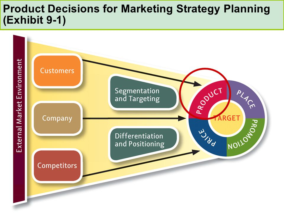 Product Decisions for Marketing Strategy Planning (Exhibit 9-1)