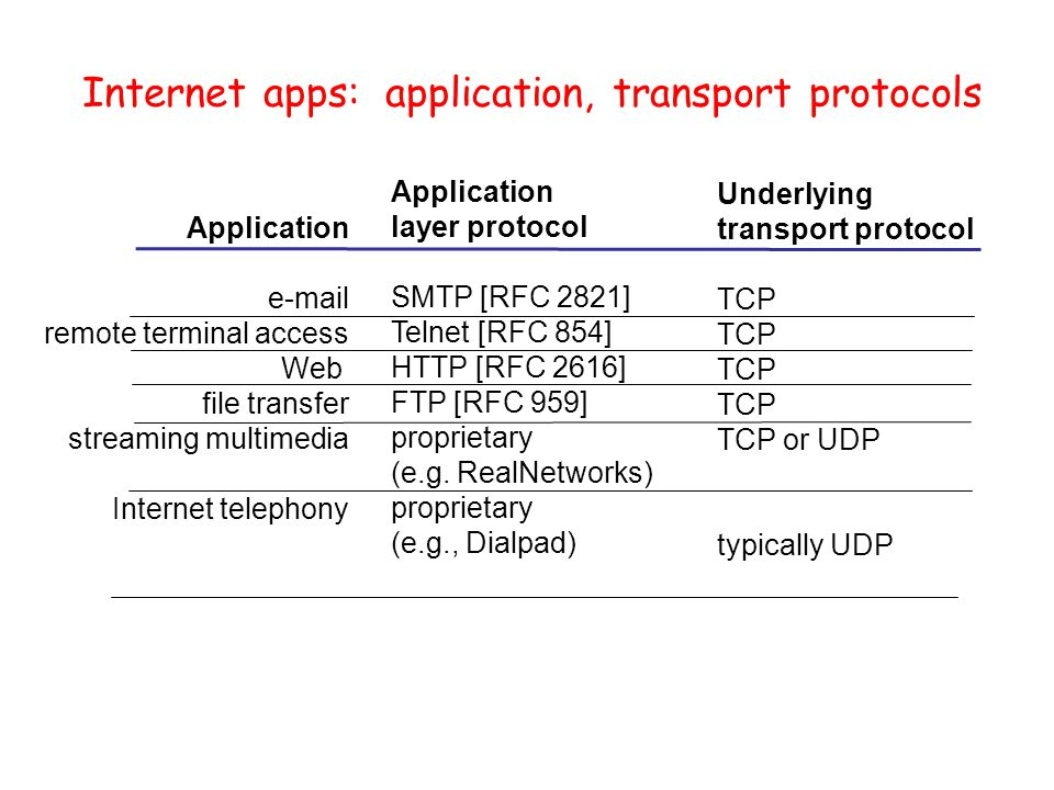 Internet apps: application, transport protocols Application  remote terminal access Web file transfer streaming multimedia Internet telephony Application layer protocol SMTP [RFC 2821] Telnet [RFC 854] HTTP [RFC 2616] FTP [RFC 959] proprietary (e.g.