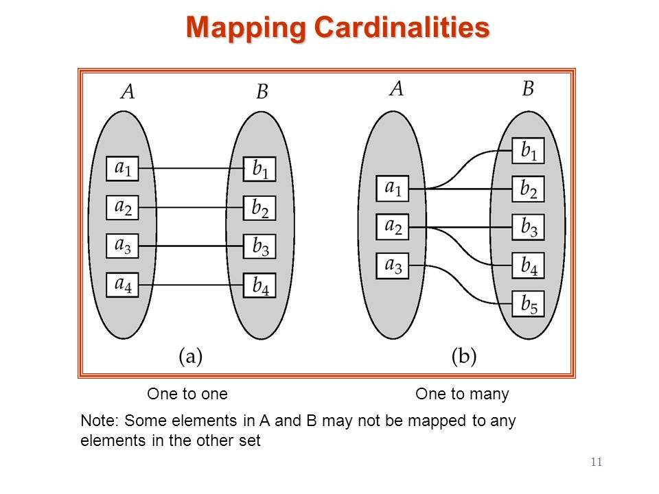 11 Mapping Cardinalities One to oneOne to many Note: Some elements in A and B may not be mapped to any elements in the other set