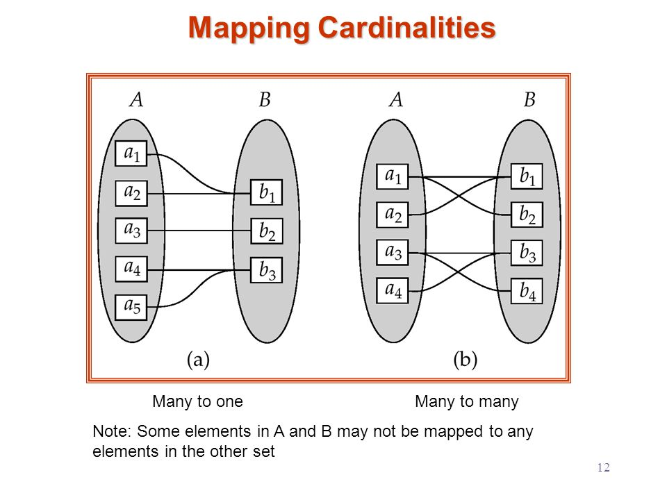 12 Mapping Cardinalities Many to oneMany to many Note: Some elements in A and B may not be mapped to any elements in the other set