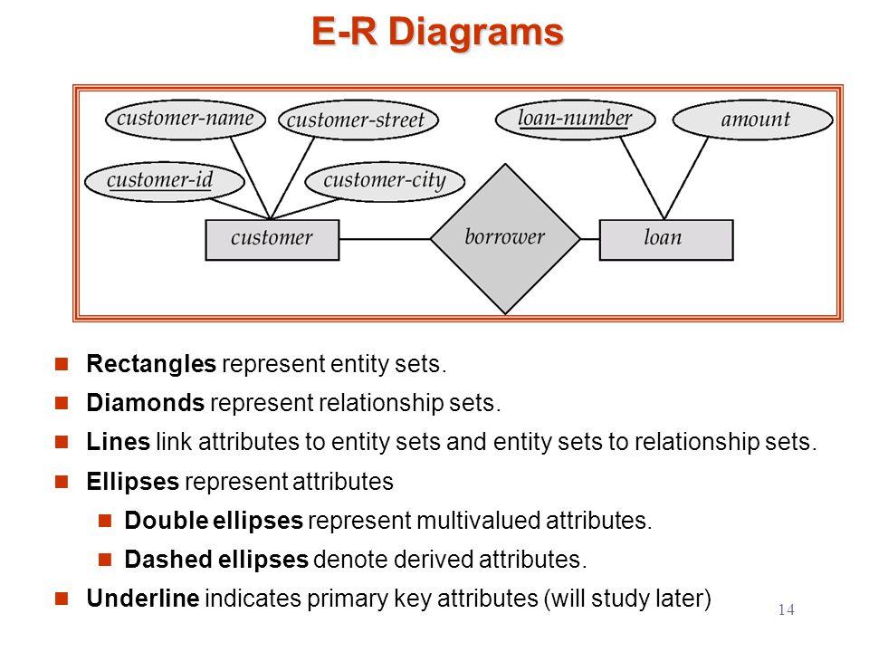 1 entity relationship model entity sets relationship sets design 14 e r diagrams rectangles represent entity sets diamonds represent relationship sets ccuart Choice Image
