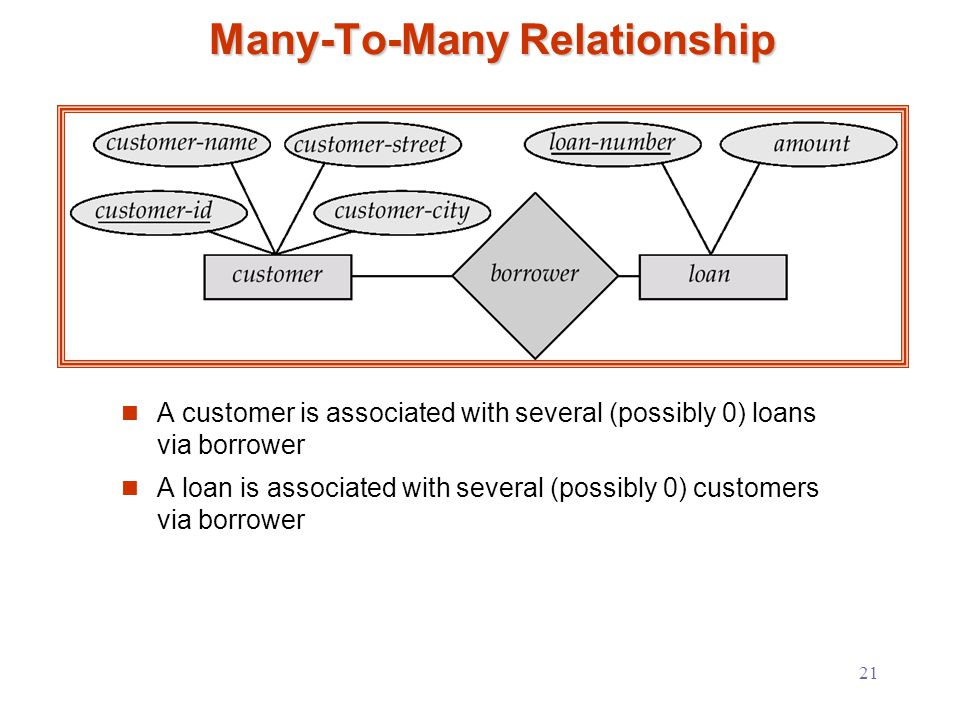 21 Many-To-Many Relationship A customer is associated with several (possibly 0) loans via borrower A loan is associated with several (possibly 0) customers via borrower