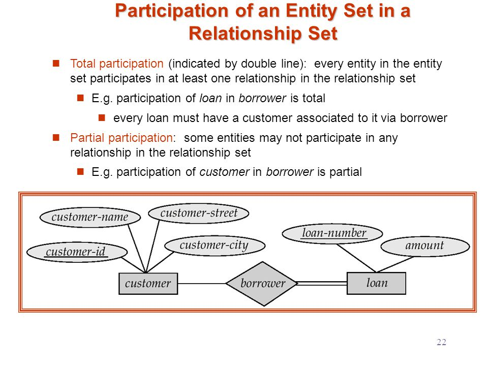 22 Participation of an Entity Set in a Relationship Set Total participation (indicated by double line): every entity in the entity set participates in at least one relationship in the relationship set E.g.