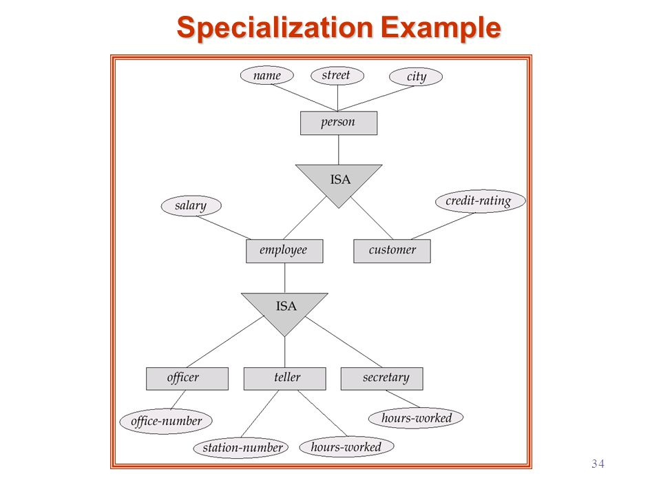 34 Specialization Example