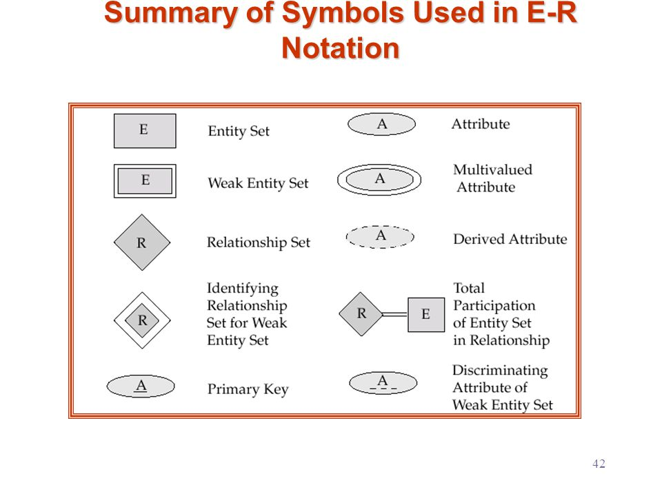 42 Summary of Symbols Used in E-R Notation