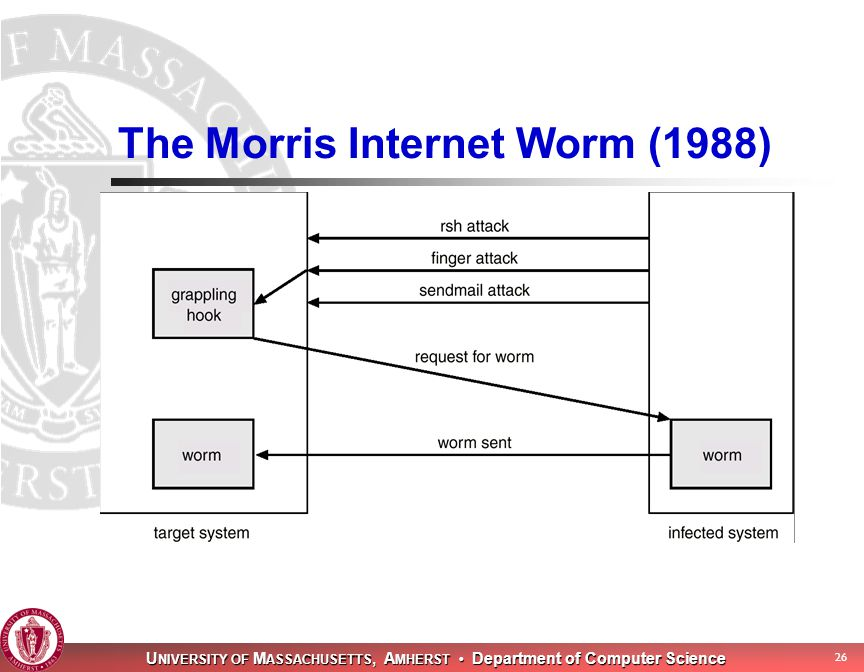 U NIVERSITY OF M ASSACHUSETTS, A MHERST Department of Computer Science 26 The Morris Internet Worm (1988)