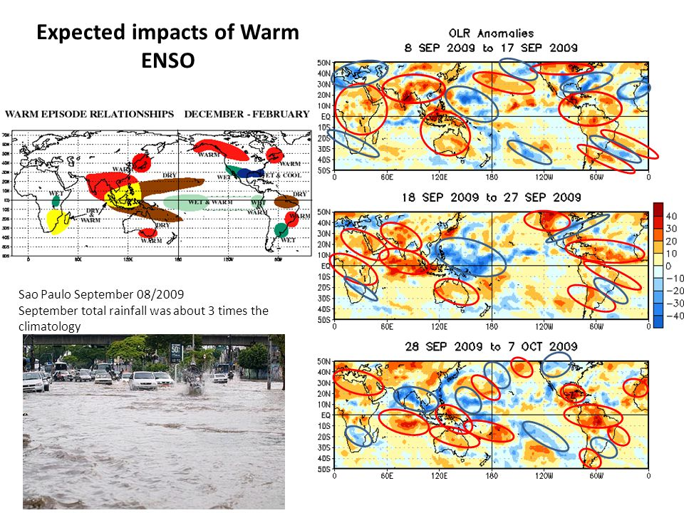 Expected impacts of Warm ENSO Sao Paulo September 08/2009 September total rainfall was about 3 times the climatology
