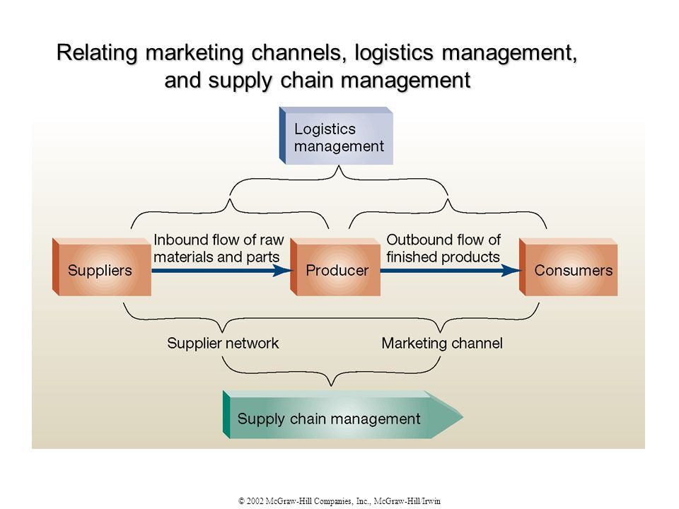 © 2002 McGraw-Hill Companies, Inc., McGraw-Hill/Irwin Relating marketing channels, logistics management, and supply chain management