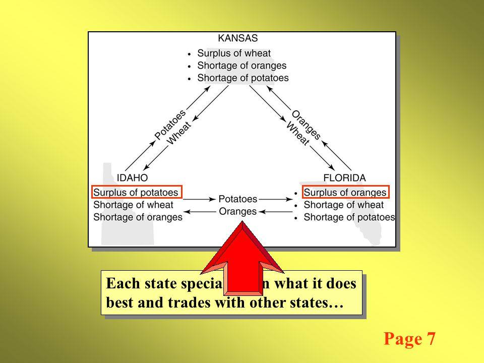 Each state specializes in what it does best and trades with other states… Each state specializes in what it does best and trades with other states… Page 7