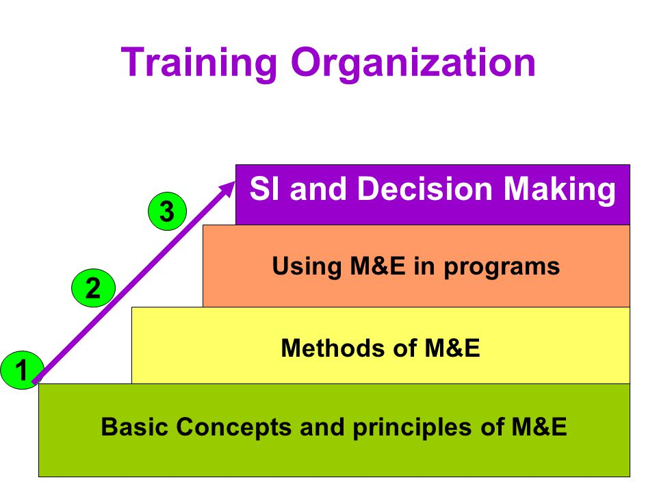 Training Organization Basic Concepts and principles of M&E Methods of M&E Using M&E in programs SI and Decision Making 1 2 3