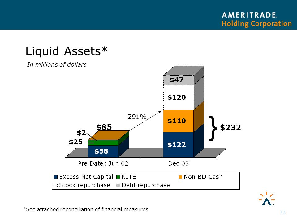 11 Liquid Assets* $232 $85 291% } *See attached reconciliation of financial measures In millions of dollars