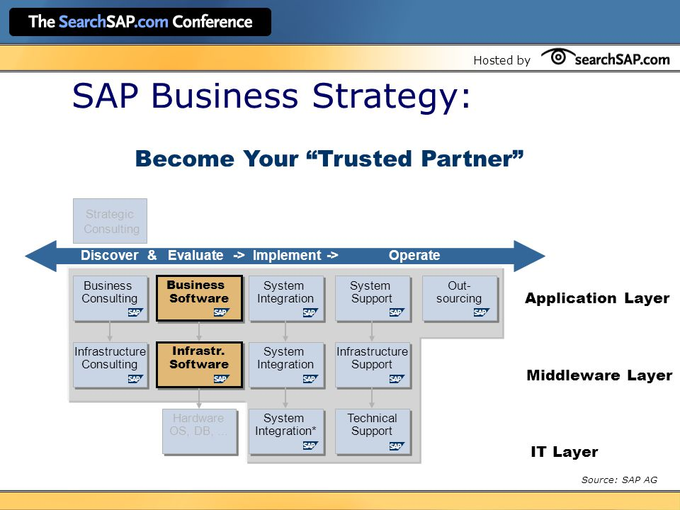 Hosted by SAP Business Strategy: Infrastructure Consulting Infrastructure Consulting Infrastr.