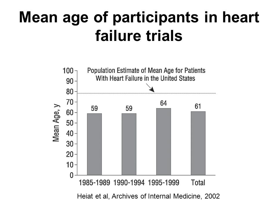 Mean age of participants in heart failure trials Heiat et al, Archives of Internal Medicine, 2002