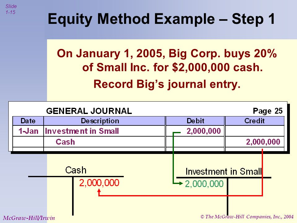 © The McGraw-Hill Companies, Inc., 2004 Slide 1-15 McGraw-Hill/Irwin Equity Method Example – Step 1 On January 1, 2005, Big Corp.