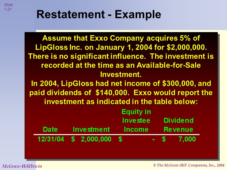 © The McGraw-Hill Companies, Inc., 2004 Slide 1-21 McGraw-Hill/Irwin Restatement - Example Assume that Exxo Company acquires 5% of LipGloss Inc.
