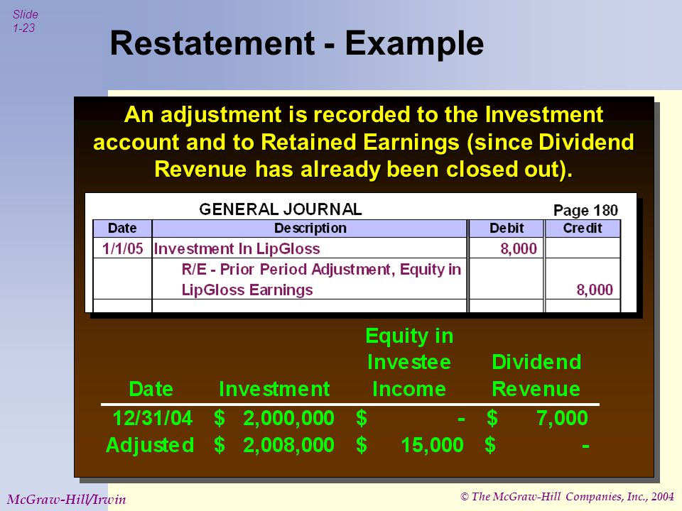 © The McGraw-Hill Companies, Inc., 2004 Slide 1-23 McGraw-Hill/Irwin Restatement - Example An adjustment is recorded to the Investment account and to Retained Earnings (since Dividend Revenue has already been closed out).