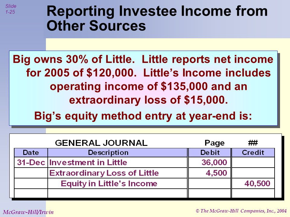 © The McGraw-Hill Companies, Inc., 2004 Slide 1-25 McGraw-Hill/Irwin Reporting Investee Income from Other Sources Big owns 30% of Little.