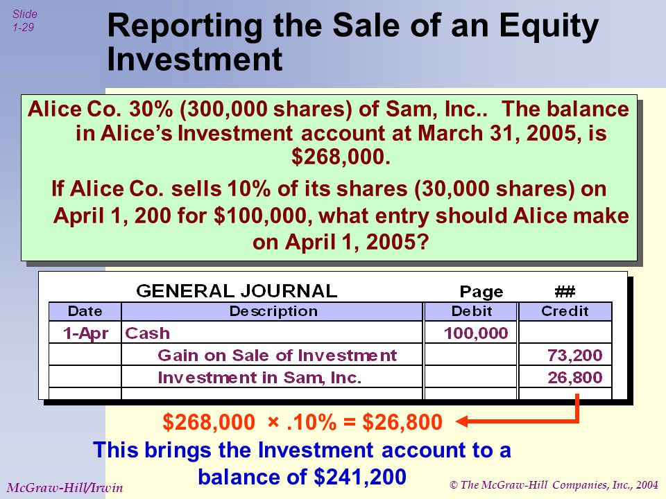 © The McGraw-Hill Companies, Inc., 2004 Slide 1-29 McGraw-Hill/Irwin Reporting the Sale of an Equity Investment Alice Co.