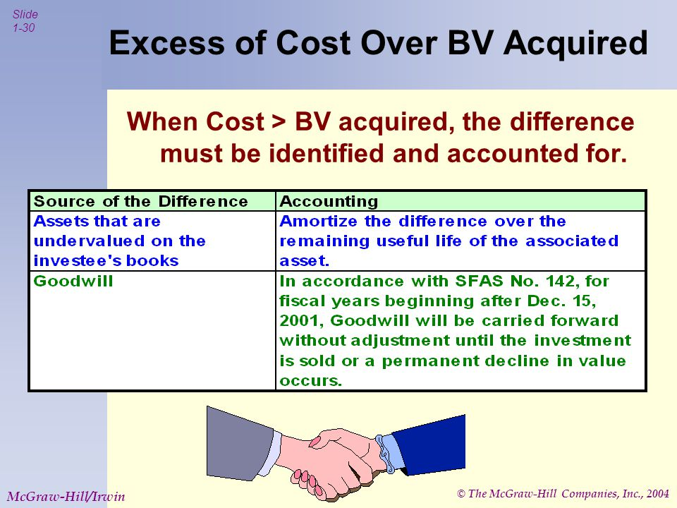 © The McGraw-Hill Companies, Inc., 2004 Slide 1-30 McGraw-Hill/Irwin Excess of Cost Over BV Acquired When Cost > BV acquired, the difference must be identified and accounted for.