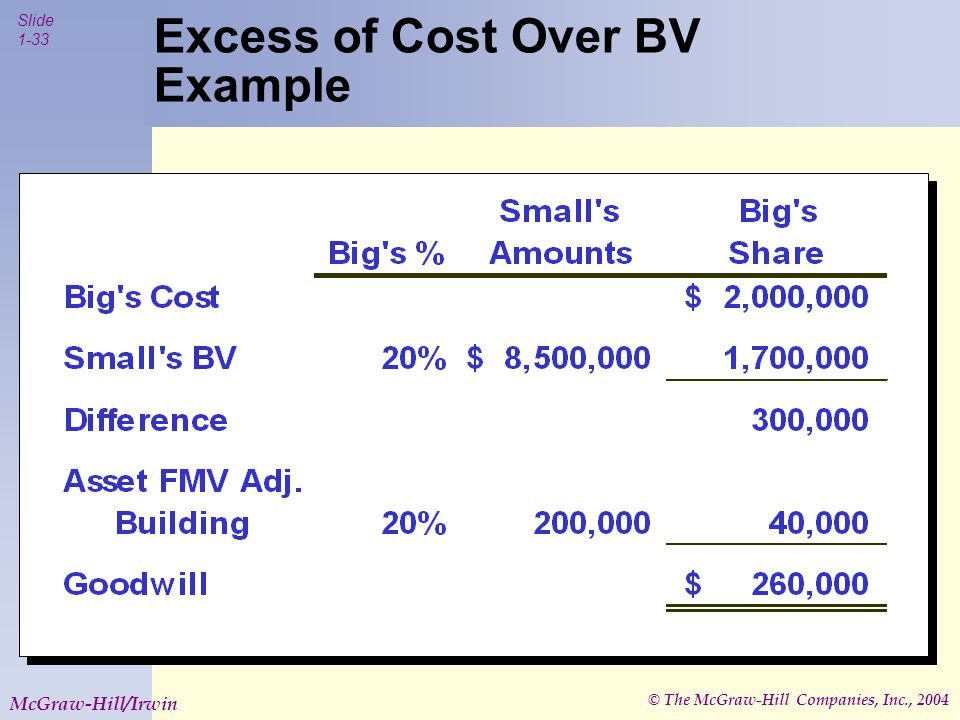 © The McGraw-Hill Companies, Inc., 2004 Slide 1-33 McGraw-Hill/Irwin Excess of Cost Over BV Example