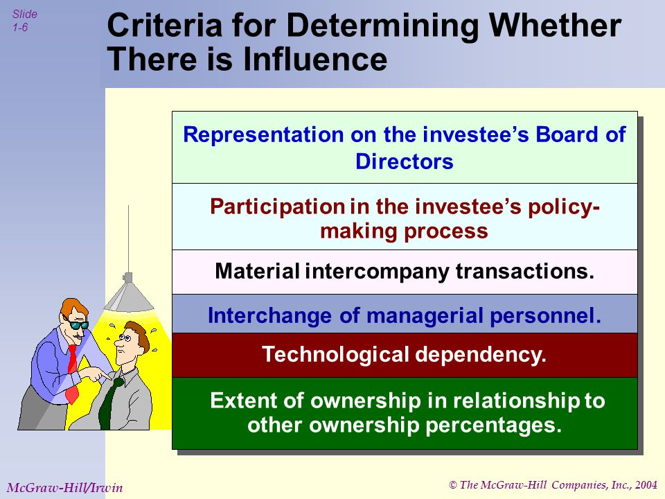 © The McGraw-Hill Companies, Inc., 2004 Slide 1-6 McGraw-Hill/Irwin Criteria for Determining Whether There is Influence Representation on the investee's Board of Directors Participation in the investee's policy- making process Material intercompany transactions.