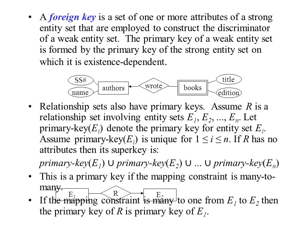 A foreign key is a set of one or more attributes of a strong entity set that are employed to construct the discriminator of a weak entity set.