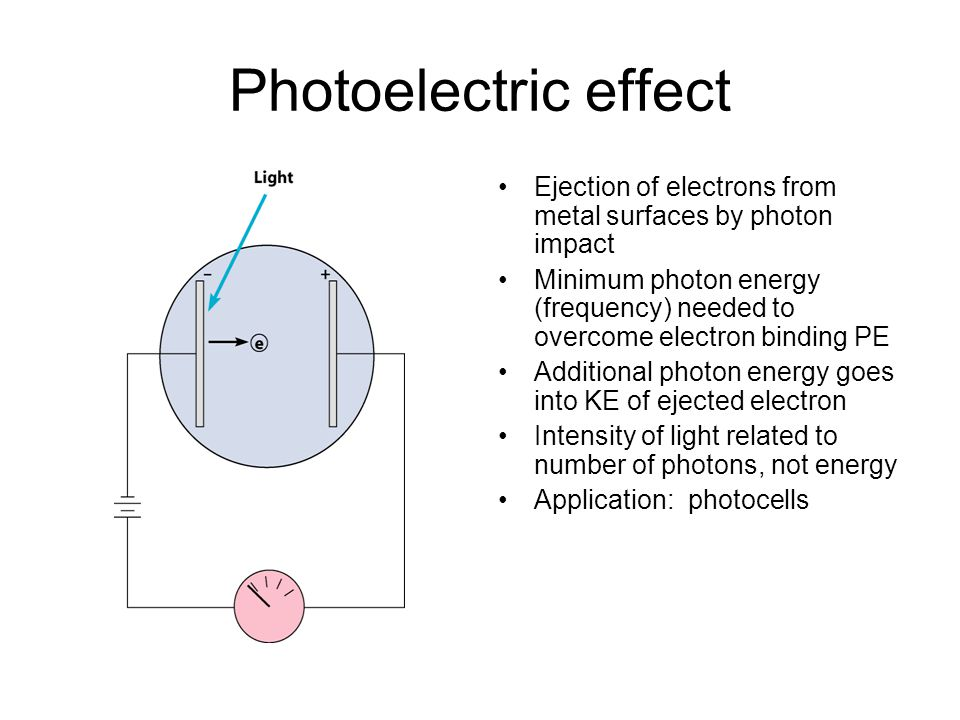 Photoelectric effect Ejection of electrons from metal surfaces by photon impact Minimum photon energy (frequency) needed to overcome electron binding PE Additional photon energy goes into KE of ejected electron Intensity of light related to number of photons, not energy Application: photocells