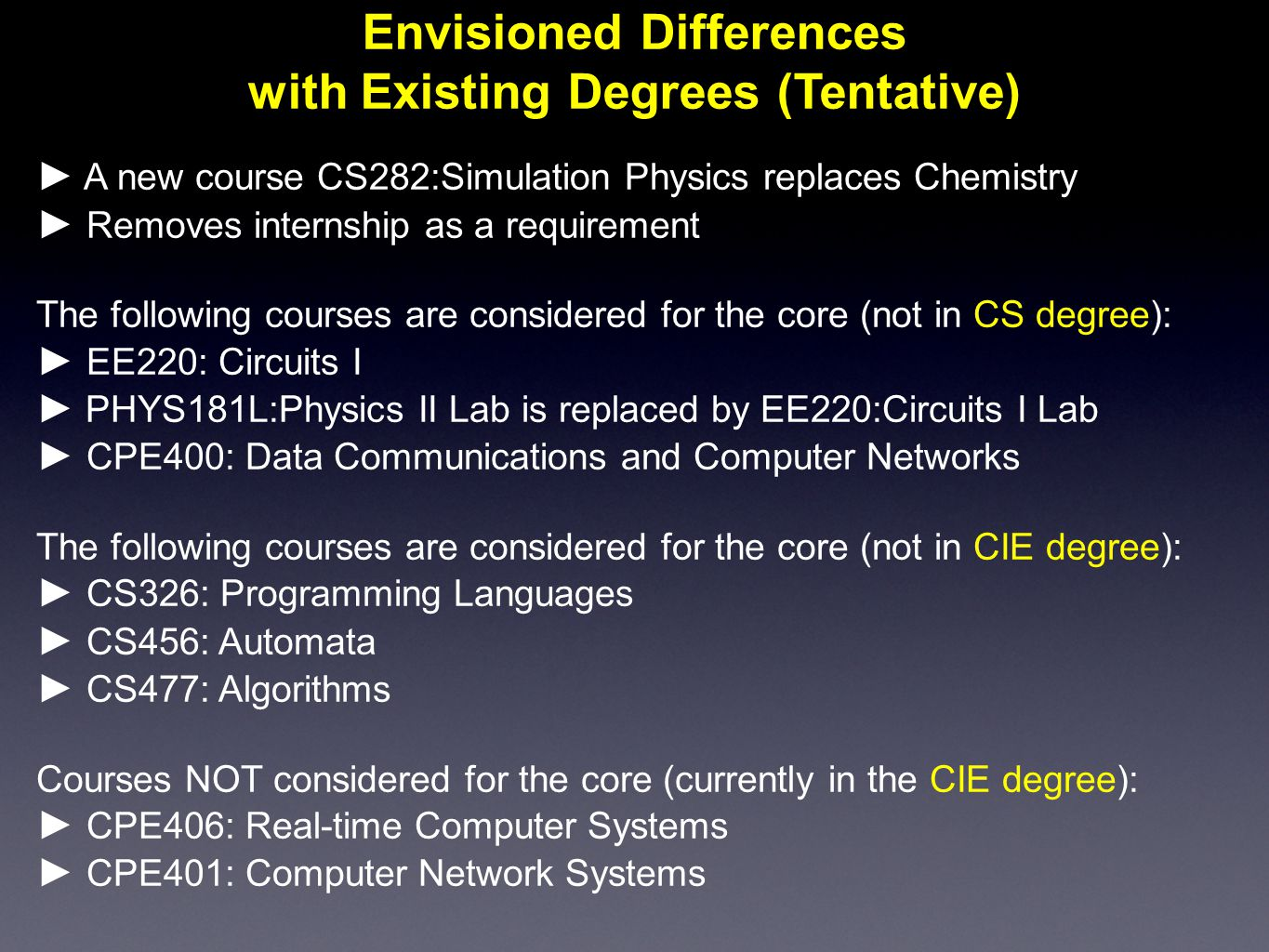 ► A new course CS282:Simulation Physics replaces Chemistry ► Removes internship as a requirement The following courses are considered for the core (not in CS degree): ► EE220: Circuits I ► PHYS181L:Physics II Lab is replaced by EE220:Circuits I Lab ► CPE400: Data Communications and Computer Networks The following courses are considered for the core (not in CIE degree): ► CS326: Programming Languages ► CS456: Automata ► CS477: Algorithms Courses NOT considered for the core (currently in the CIE degree): ► CPE406: Real-time Computer Systems ► CPE401: Computer Network Systems Envisioned Differences with Existing Degrees (Tentative)