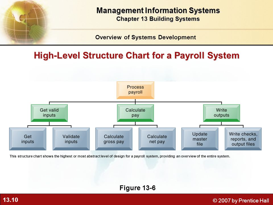 13.10 © 2007 by Prentice Hall High-Level Structure Chart for a Payroll System Figure 13-6 This structure chart shows the highest or most abstract level of design for a payroll system, providing an overview of the entire system.