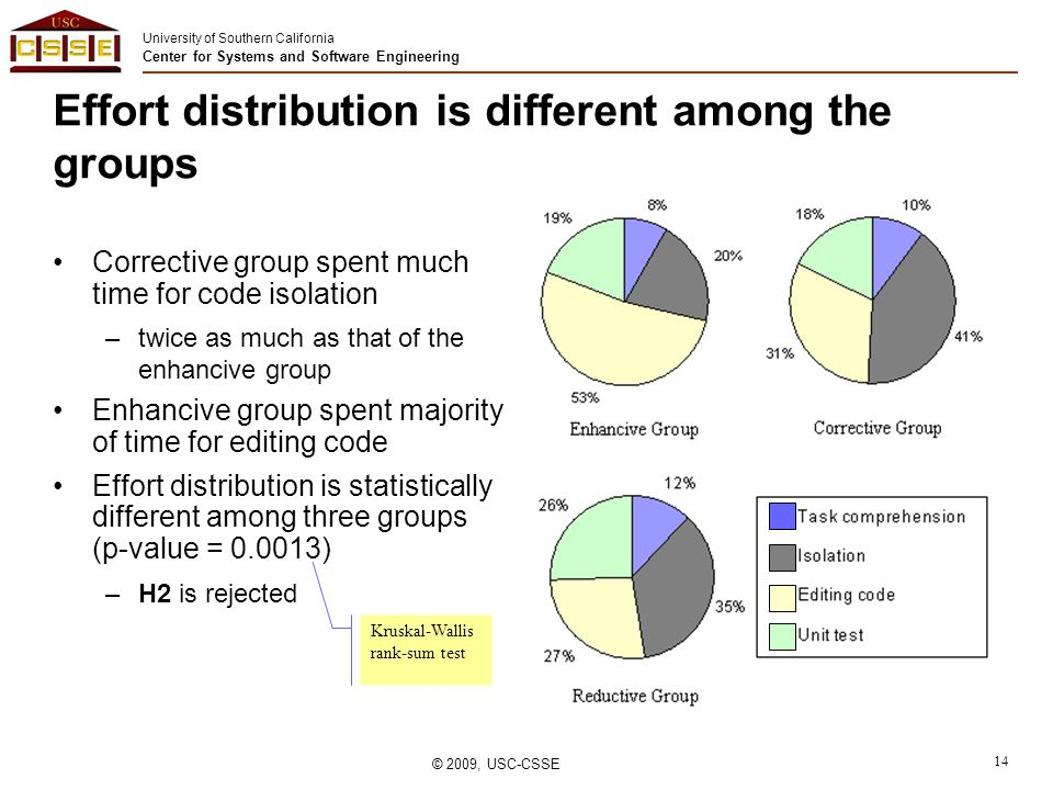 University of Southern California Center for Systems and Software Engineering © 2009, USC-CSSE 14 Effort distribution is different among the groups Corrective group spent much time for code isolation –twice as much as that of the enhancive group Enhancive group spent majority of time for editing code Effort distribution is statistically different among three groups (p-value = 0.0013) –H2 is rejected Kruskal-Wallis rank-sum test