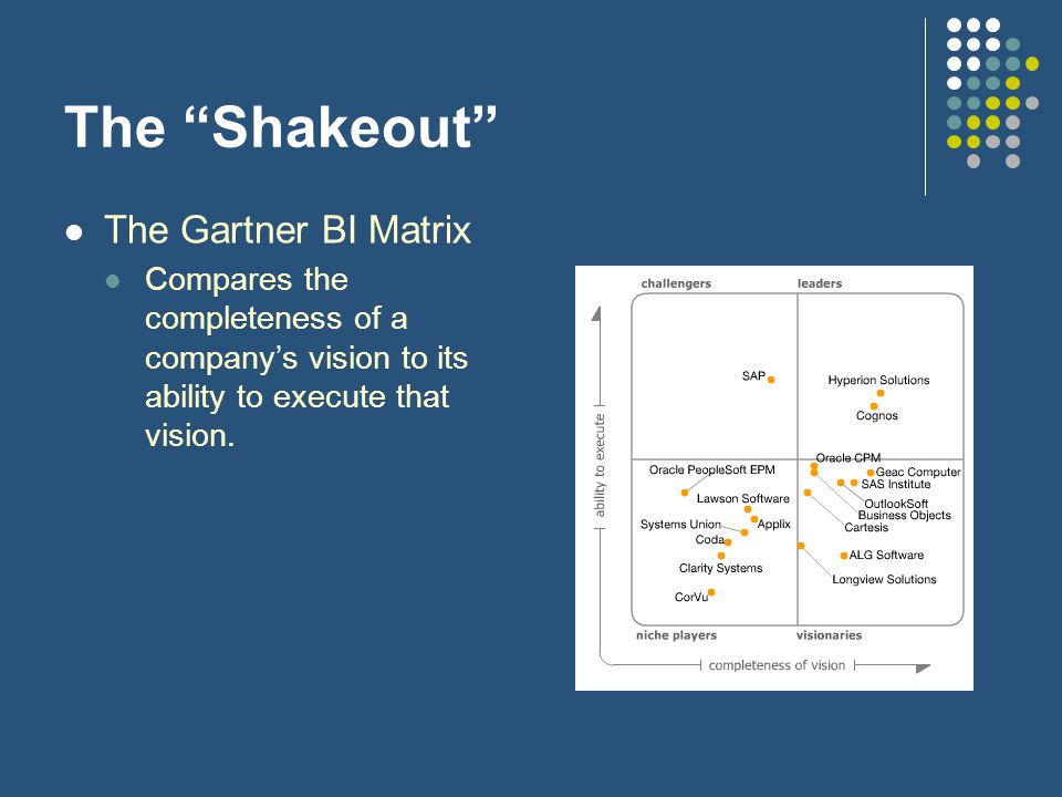The Shakeout The Gartner BI Matrix Compares the completeness of a company's vision to its ability to execute that vision.