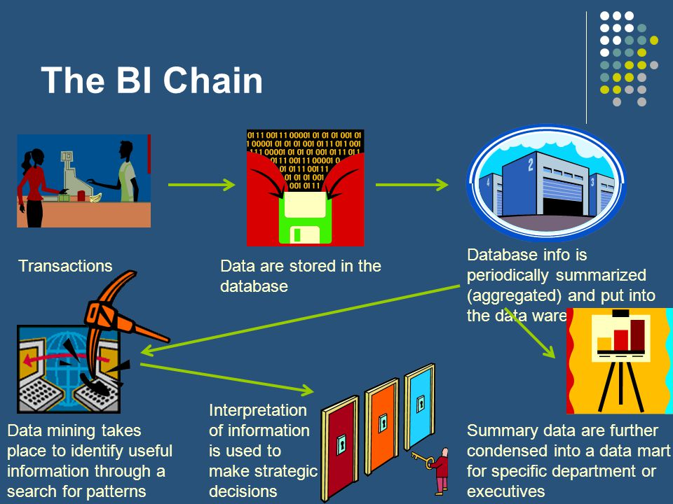 The BI Chain TransactionsData are stored in the database Database info is periodically summarized (aggregated) and put into the data warehouse Summary data are further condensed into a data mart for specific department or executives Data mining takes place to identify useful information through a search for patterns Interpretation of information is used to make strategic decisions