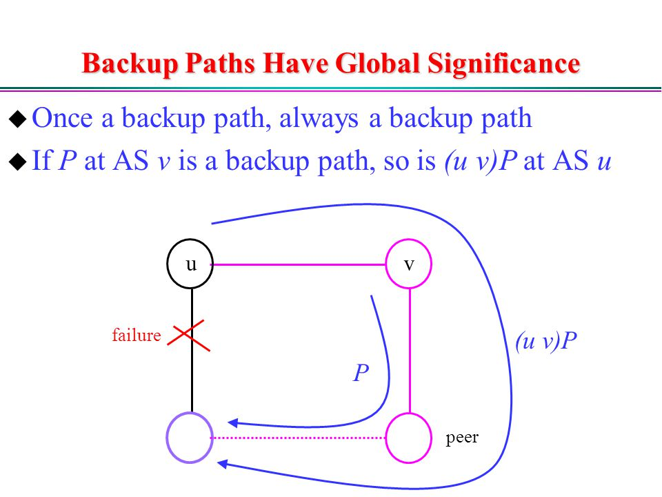 Backup Paths Have Global Significance  Once a backup path, always a backup path  If P at AS v is a backup path, so is (u v)P at AS u failure peer uv P (u v)P