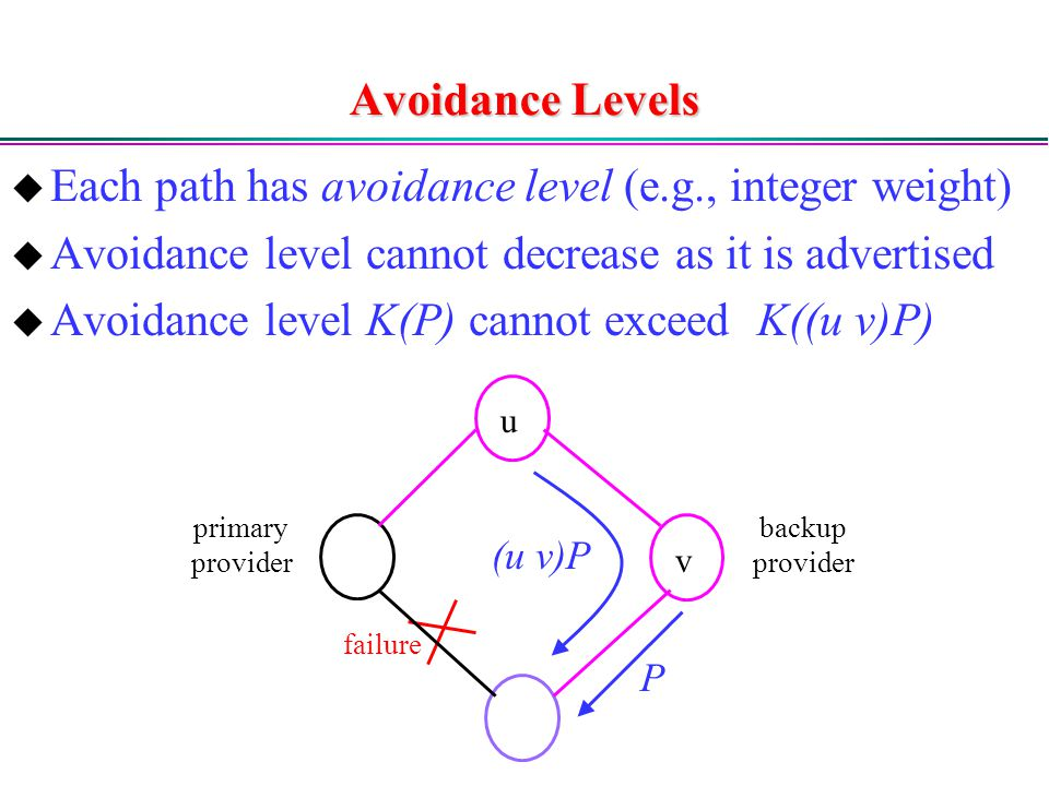 Avoidance Levels  Each path has avoidance level (e.g., integer weight)  Avoidance level cannot decrease as it is advertised  Avoidance level K(P) cannot exceed K((u v)P) primary provider backup provider failure u v P (u v)P