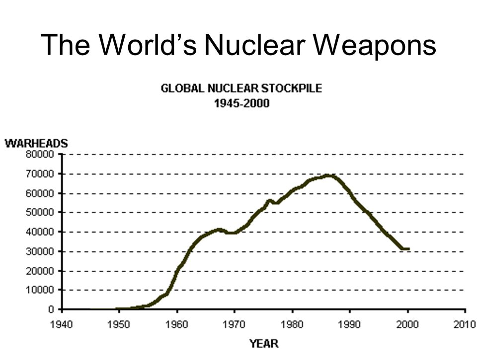 The World's Nuclear Weapons