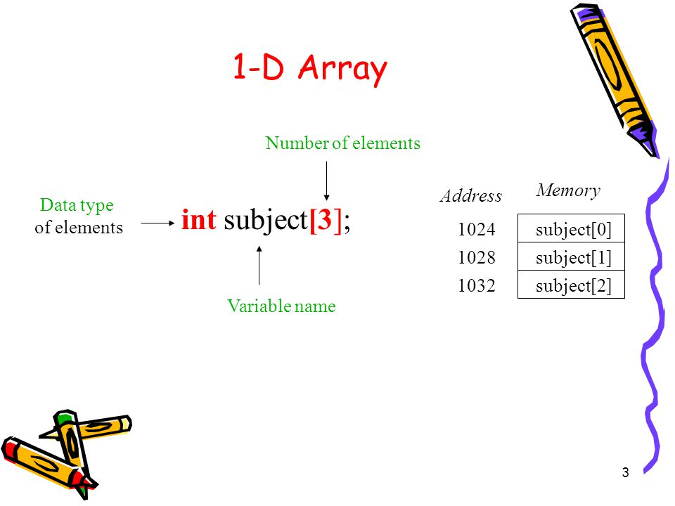 3 1-D Array int subject[3]; Number of elements Variable name Data type of elements subject[0] subject[1] subject[2] Memory Address