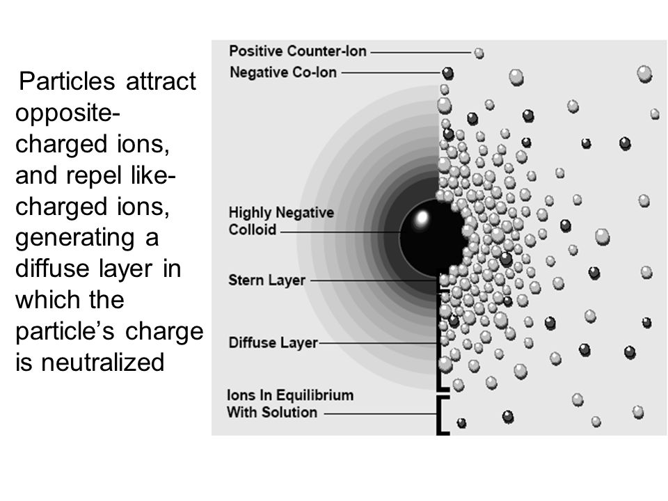 Particles attract opposite- charged ions, and repel like- charged ions, generating a diffuse layer in which the particle's charge is neutralized