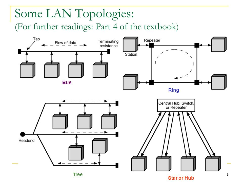 21 Some LAN Topologies: (For further readings: Part 4 of the textbook) Star or Hub Ring Bus Tree