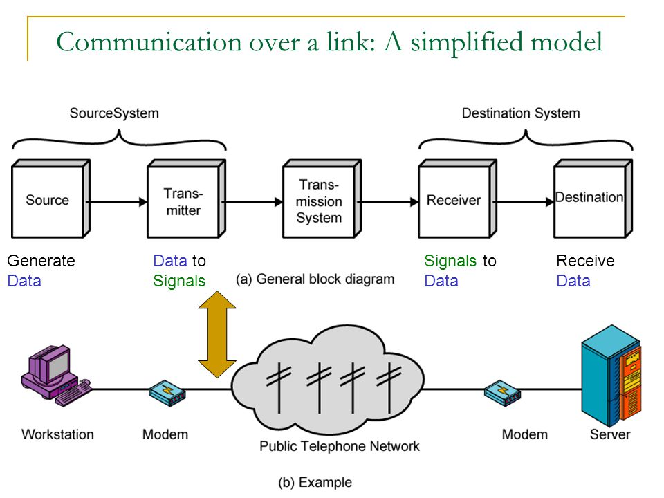 6 Communication over a link: A simplified model Generate Data Data to Signals Signals to Data Receive Data