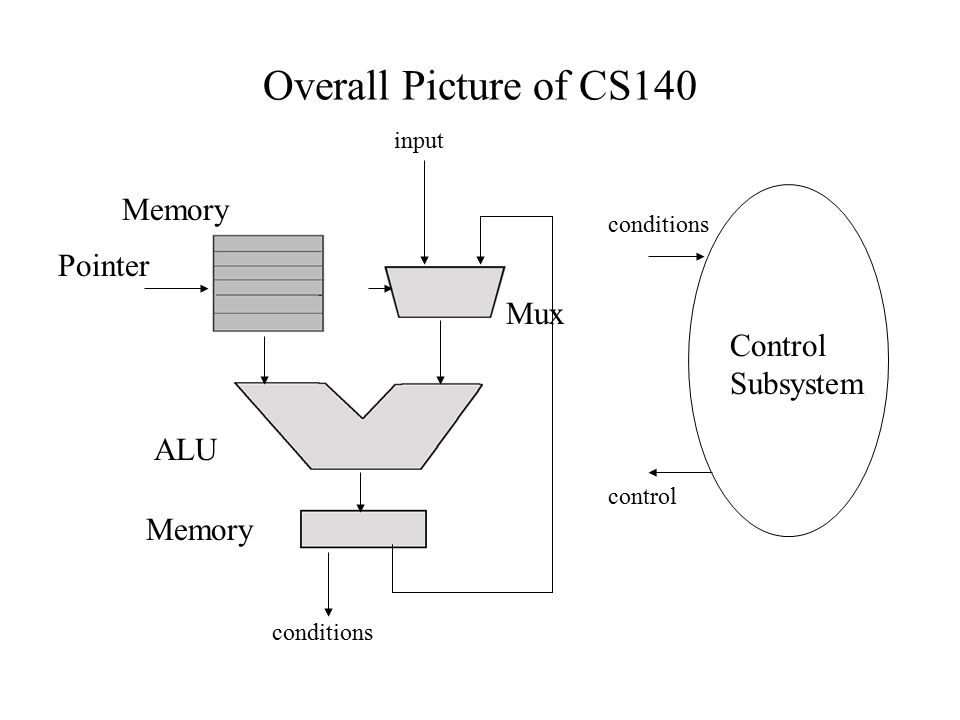Overall Picture of CS140 Mux Memory ALU Memory Control Subsystem conditions control input Pointer