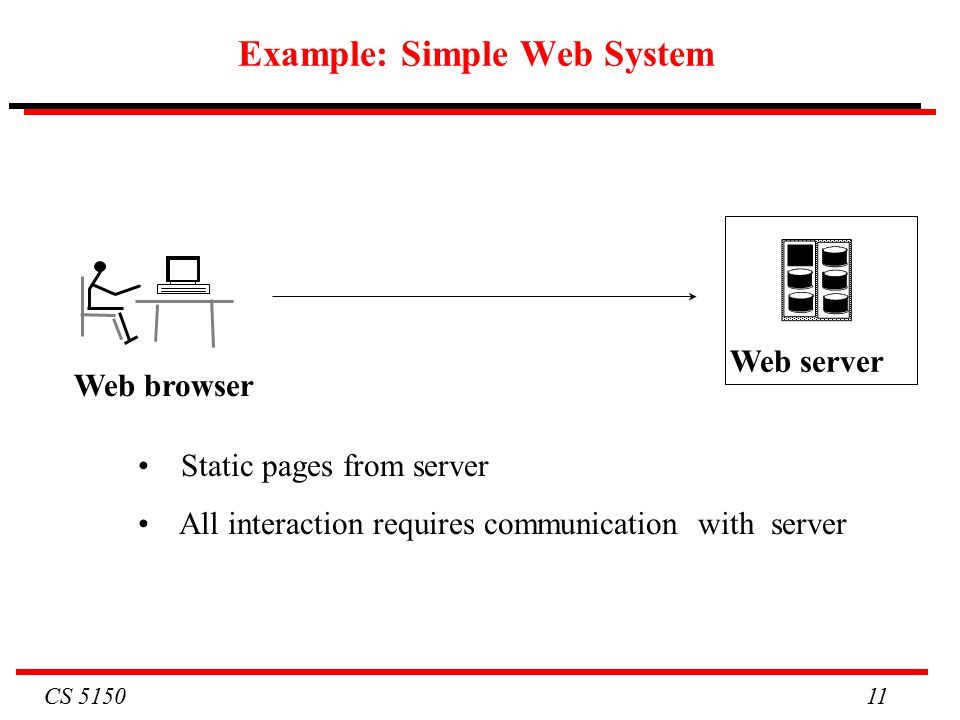 CS Example: Simple Web System Web server Web browser Static pages from server All interaction requires communication with server