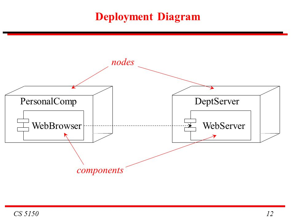 CS Deployment Diagram WebBrowser PersonalComp WebServer DeptServer components nodes