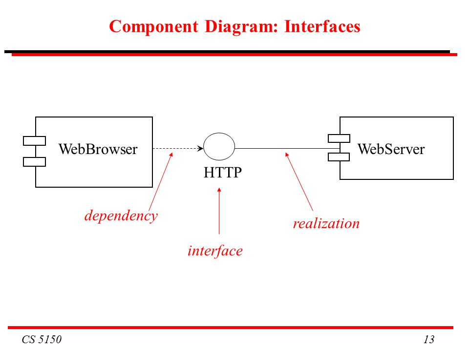 CS Component Diagram: Interfaces WebBrowserWebServer HTTP dependency interface realization