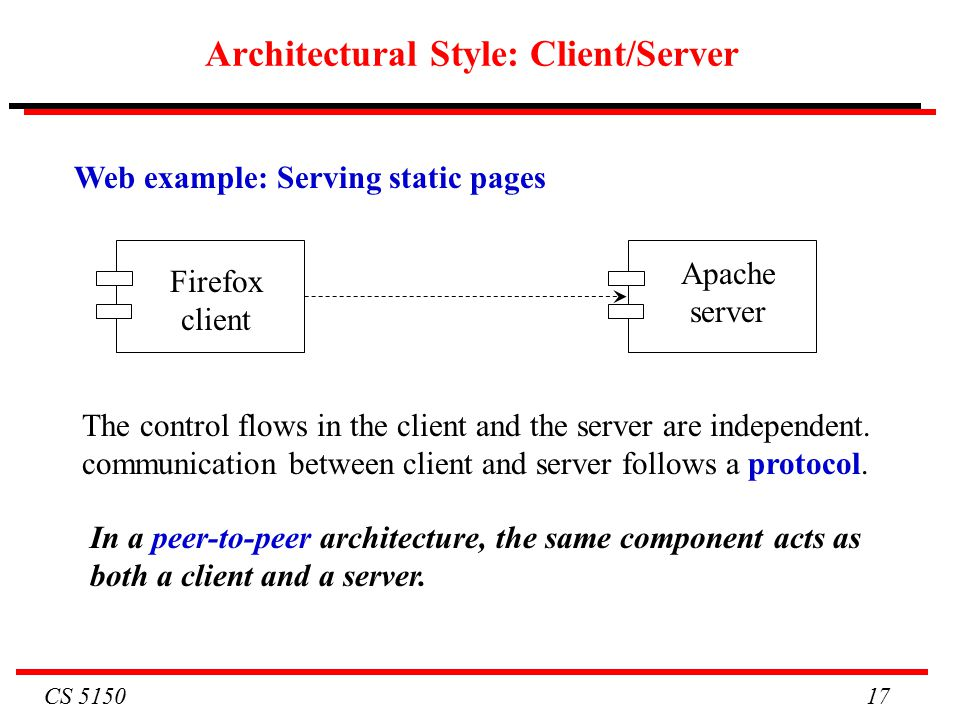 CS Architectural Style: Client/Server Web example: Serving static pages Firefox client Apache server The control flows in the client and the server are independent.