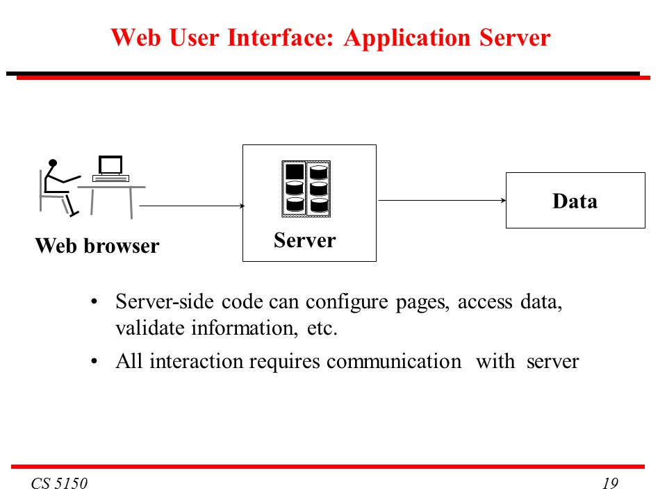 CS Web User Interface: Application Server Web browser Server-side code can configure pages, access data, validate information, etc.