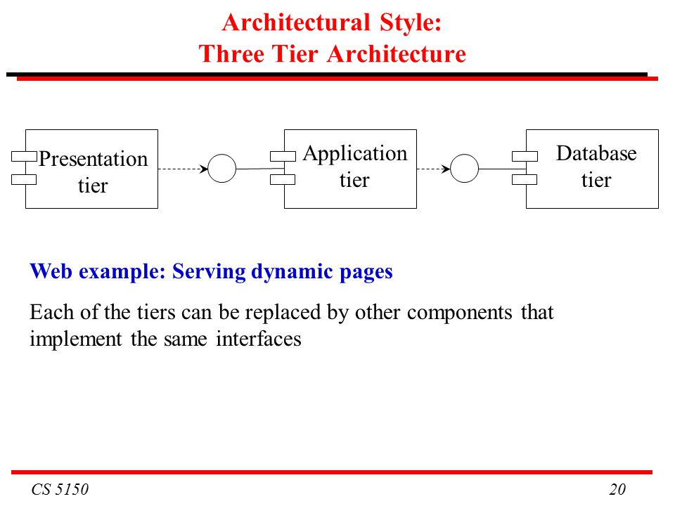 CS Architectural Style: Three Tier Architecture Web example: Serving dynamic pages Each of the tiers can be replaced by other components that implement the same interfaces Presentation tier Application tier Database tier