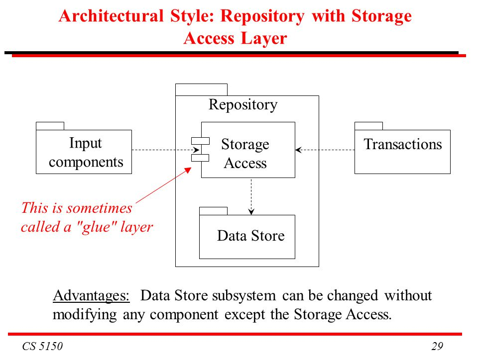 CS Architectural Style: Repository with Storage Access Layer Data Store Input components Transactions Advantages: Data Store subsystem can be changed without modifying any component except the Storage Access.