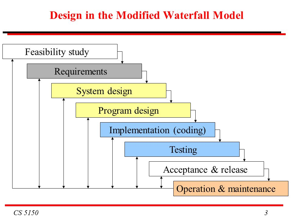 CS Design in the Modified Waterfall Model Requirements System design Testing Operation & maintenance Program design Implementation (coding) Acceptance & release Feasibility study